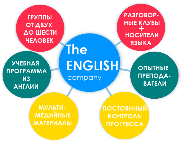 Курсы английского языка в Гомеле The English метод обучения